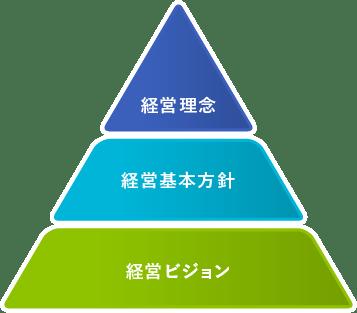 CSRにおけるビジョンと経営理念体系