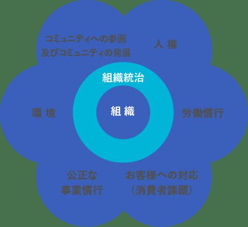 CSRの取組み