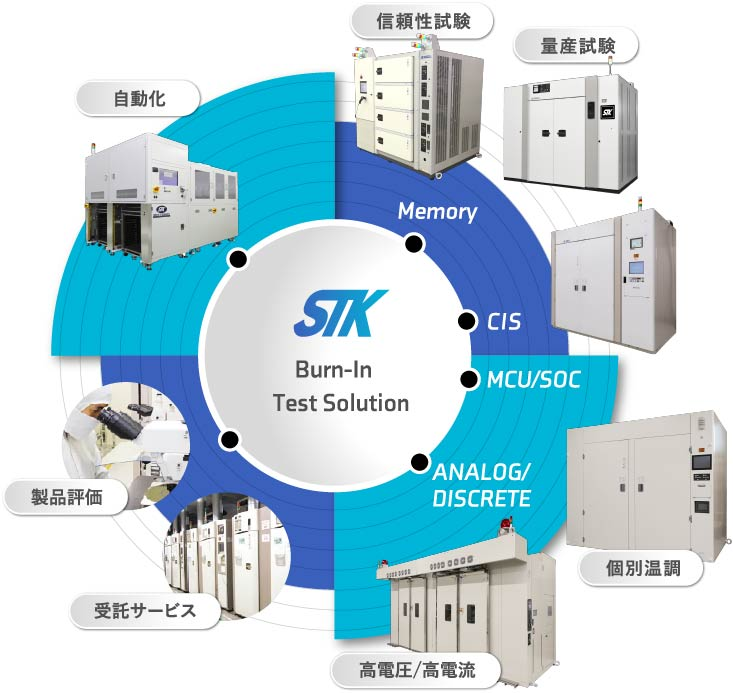 STK Test Solution